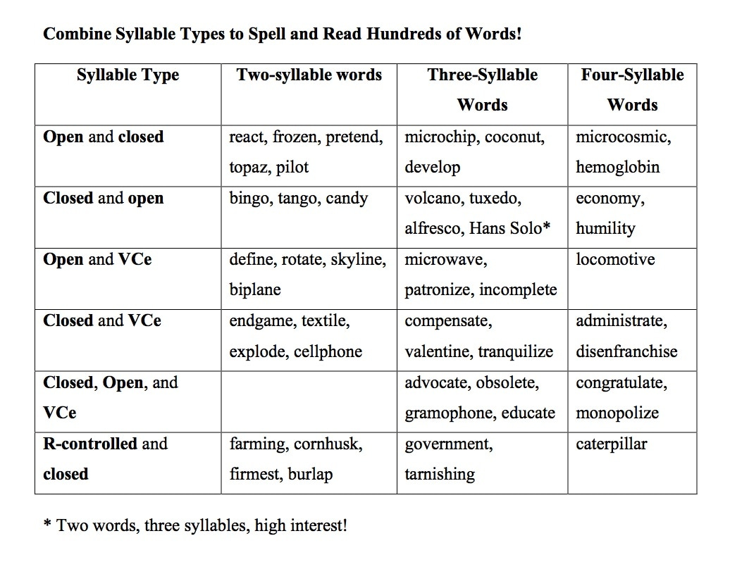Worksheets List Of Words With Tch all categories mark weakland literacy this exploration of and exposure to multisyllabic words increases their ability successfully read write hundreds if not thousands words
